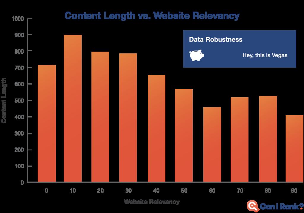 почему длинный контент ранжируется лучше