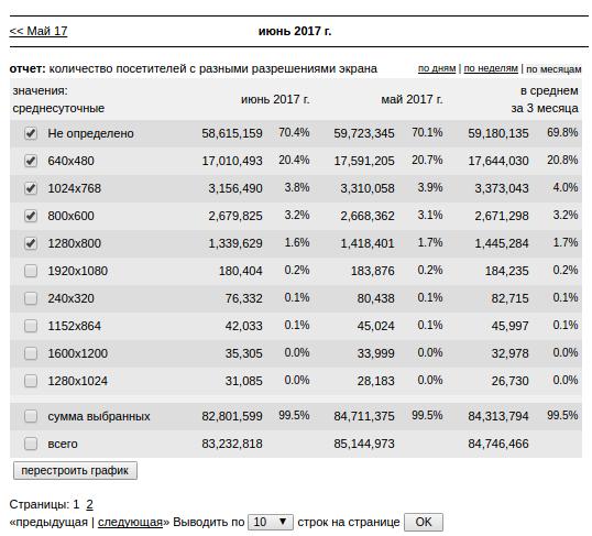 использование мобильных статистика