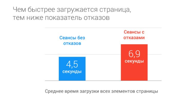 как зависит показатель отказов от скорости загрузки сайта