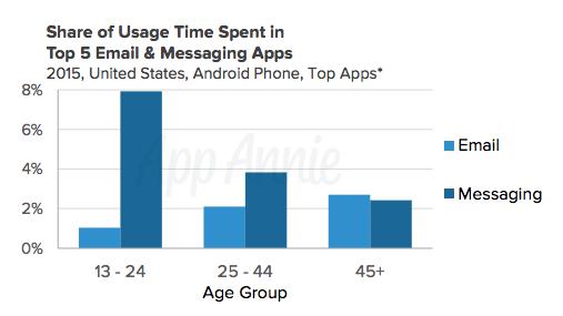 возраст пользователей мессенджеров и время