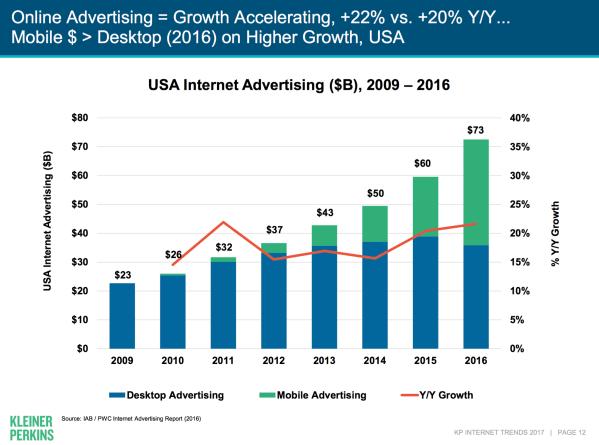 рост объемов интернет рекламы 2017