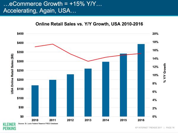 рост интернет коммерции 2017 года