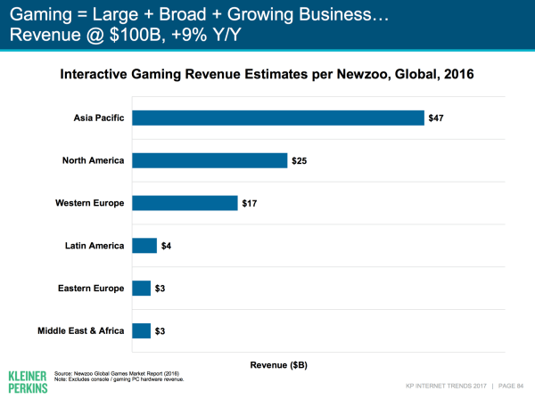 влияние гейминга на интернет-индустрию