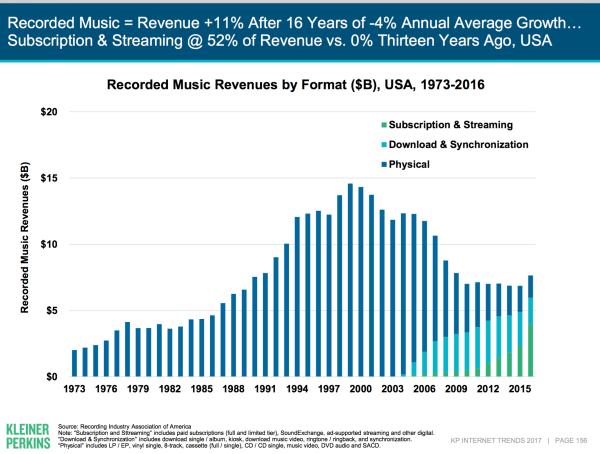 изменение музыкальной онлайн индустрии