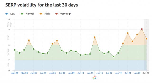 semrush обновление поискового алгоритма