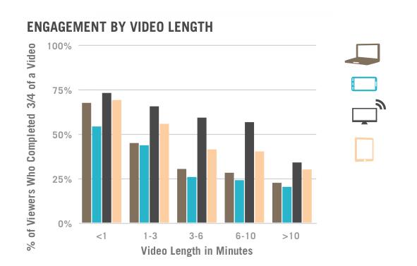 вовлеченность пропорционально длительности видео