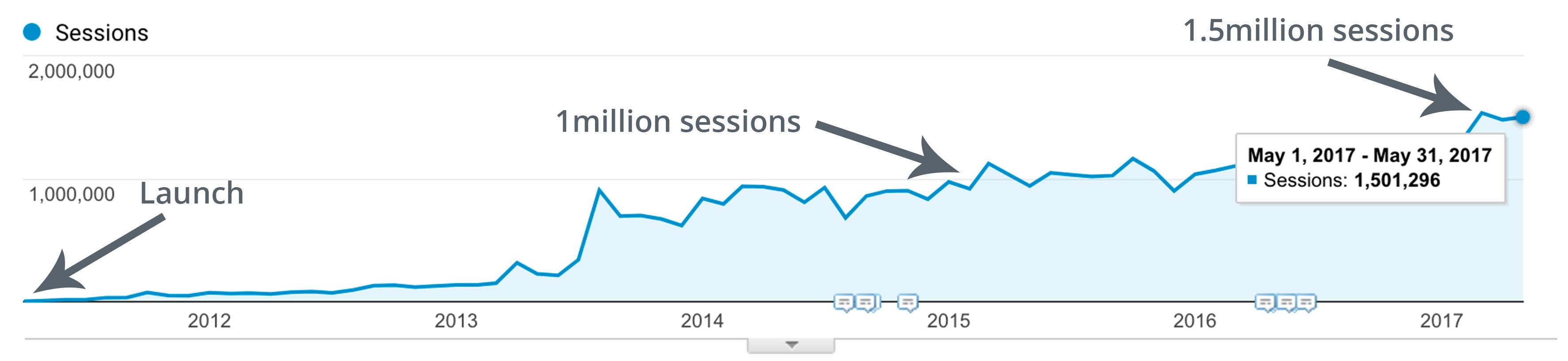 увеличение трафика за 4 года до 1500000 посетителей