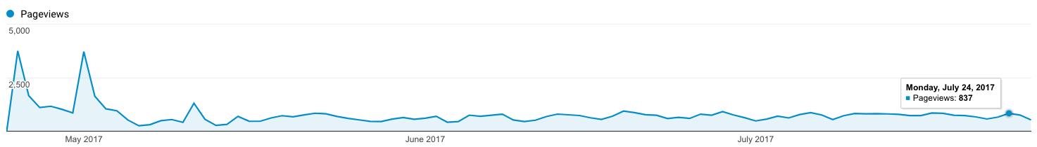 увеличение трафика на сайте