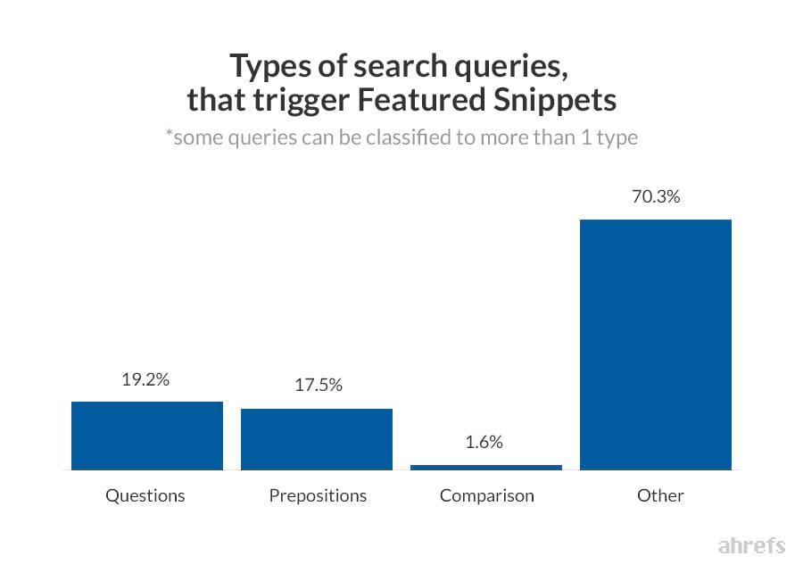 типы поисковых запросов, для которых чаще всего формируются блоки ответов
