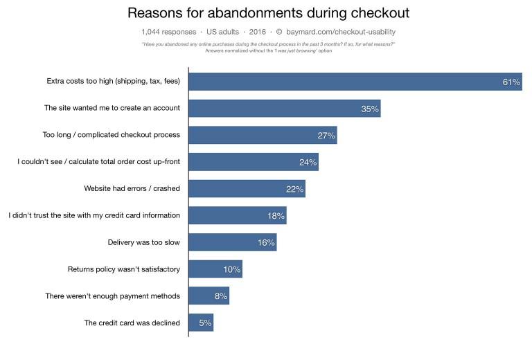 причины, почему пользователи бросают корзины
