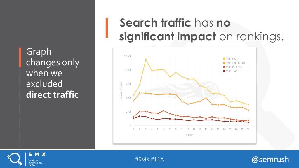 поисковый трафик факторы ранжирования 2017