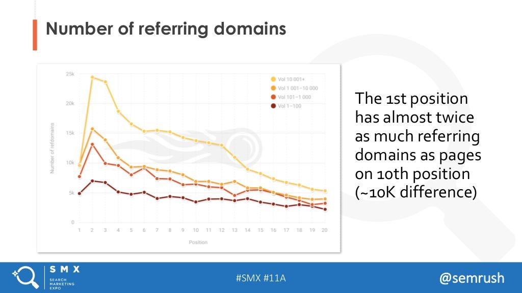 ссылки факторы ранжирования 2017 Google