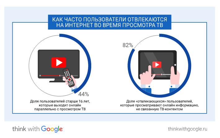 как российские пользователи смотрят ТВ