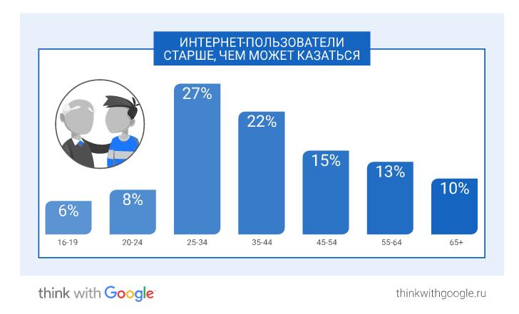 российские пользователи по возрастам