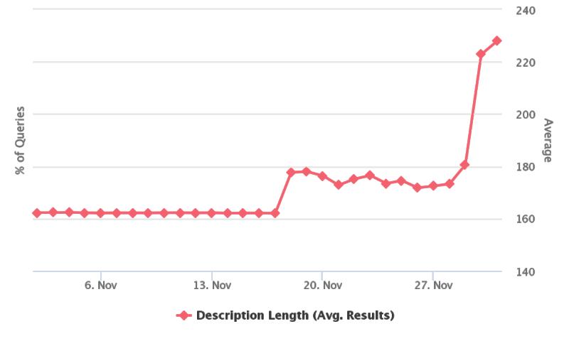 средняя длина сниппета в выдаче Google