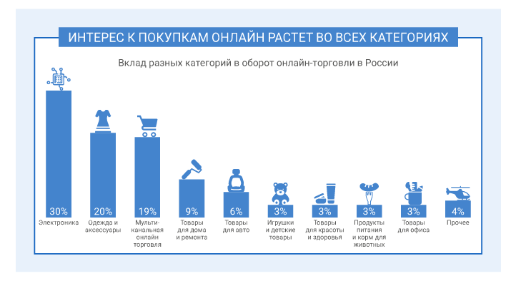 интерес российских потребителей