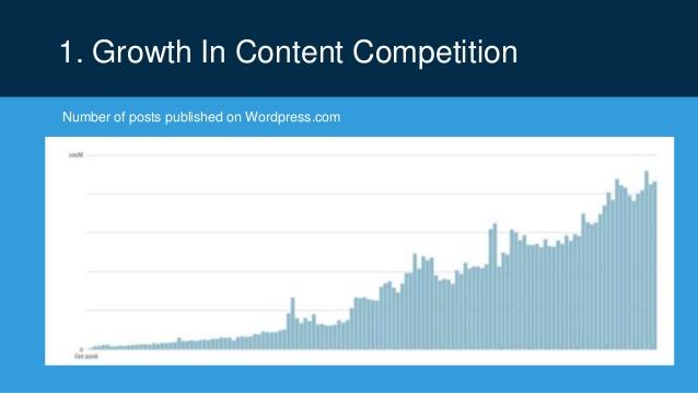 рост контентной конкуренции в социальных сетях