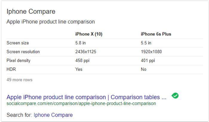 таблицы в блоках с ответами Google