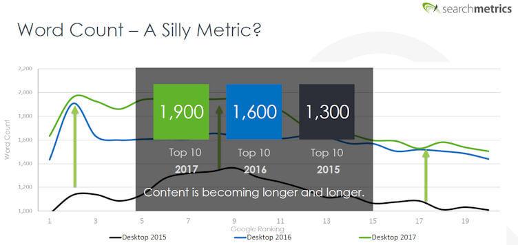 длина контента увеличиалась естественно с годами