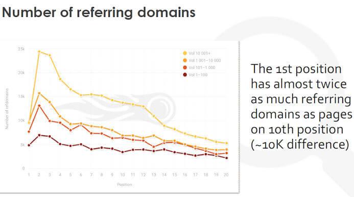 Количество ссылающихся доменов количество ссылок как фактор ранжирования