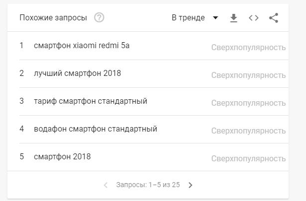 блок похожие запросы в Google Trends