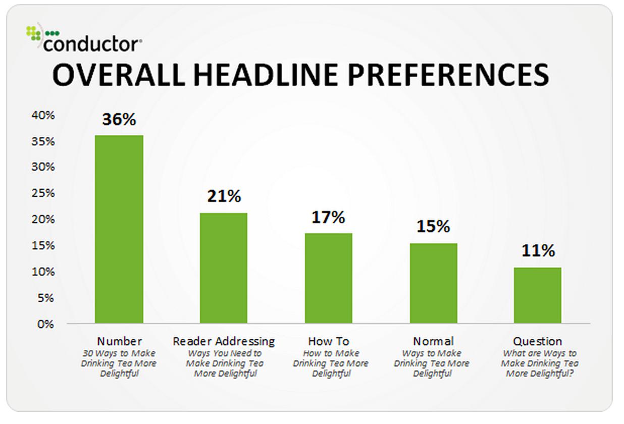 как повысить эффективность сайта оптимизация заголовков