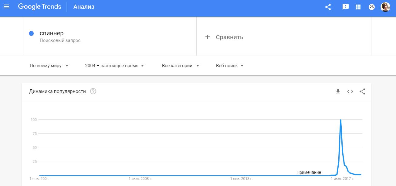 поулярность запроса спиннер в Гугл Трендс