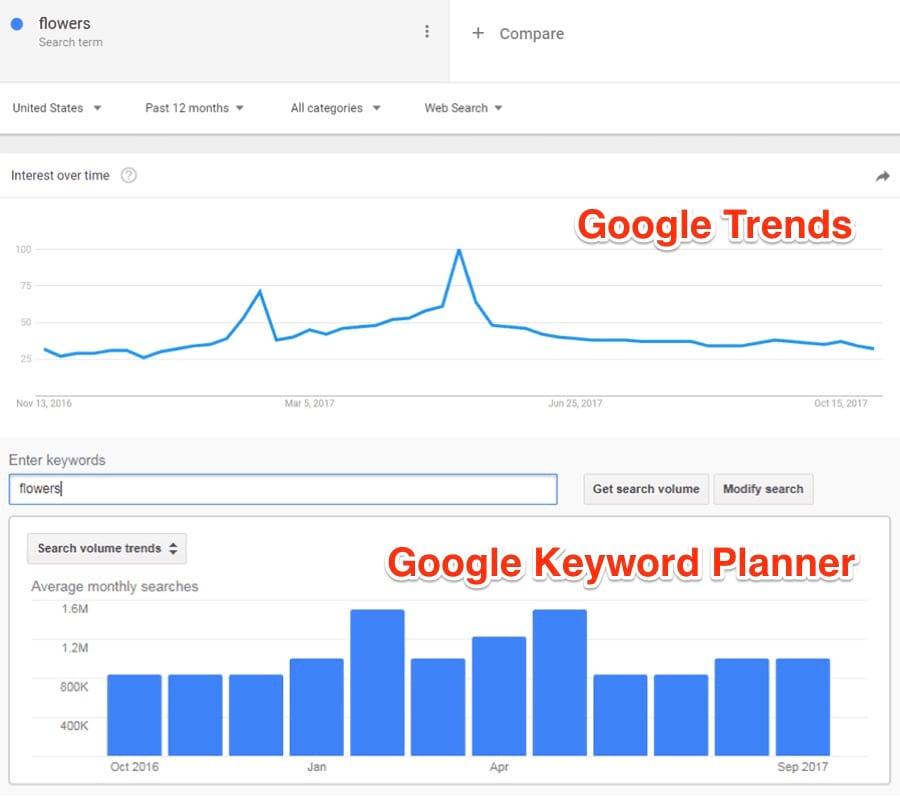 статистика Google trends vs Google Keyword planner