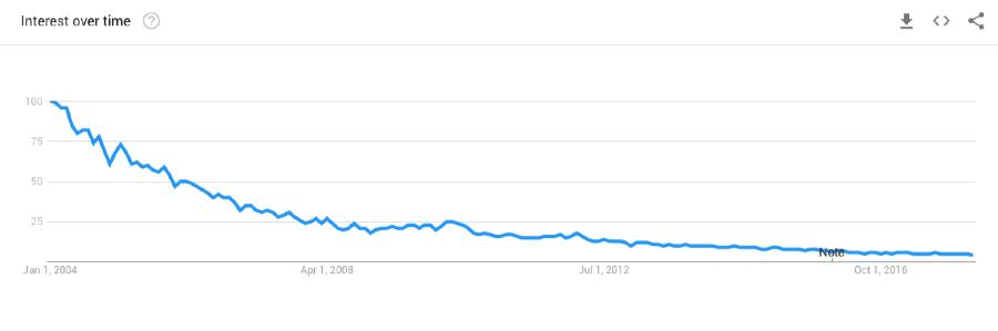 популярность запроса в стандартном поиске