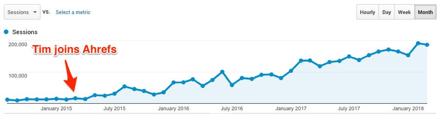 увеличение трафика в блог