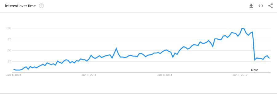популярность запроса в youtube