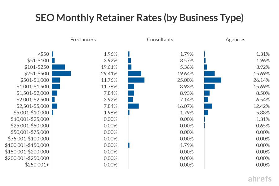 Зависимость стоимости SEO услуг от типа бизнеса