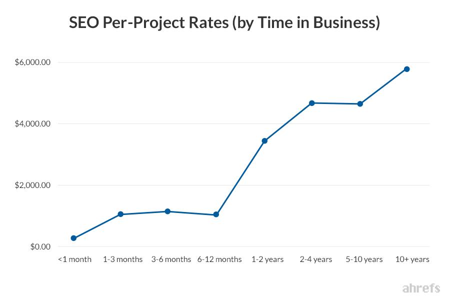 Зависимость тарифа за участие в проекте от опыта оптимизатора