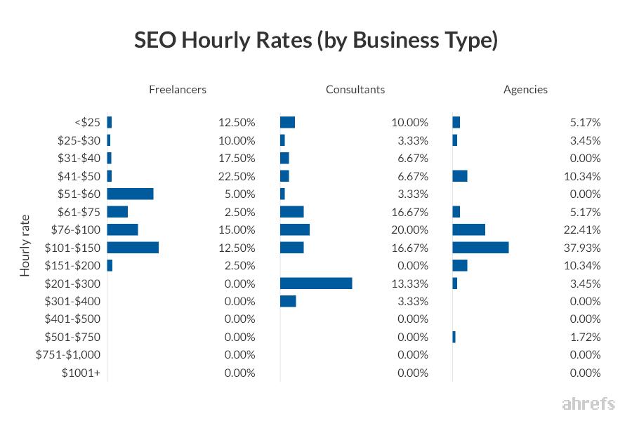 почасовая стоимость SEO услуг по типам бизнеса