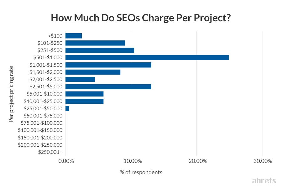 разброс цен на сео-услуги по проектам