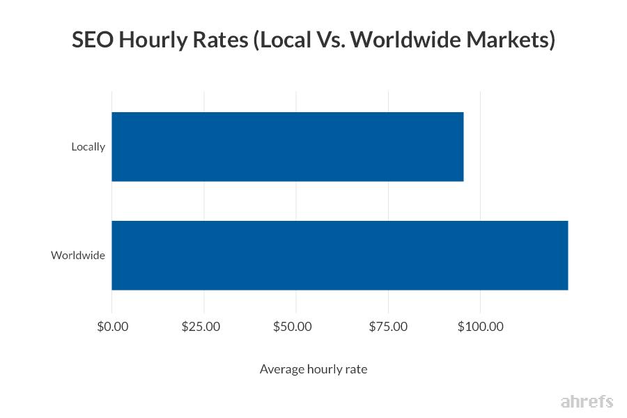 стоимость услуг SEO локально международно