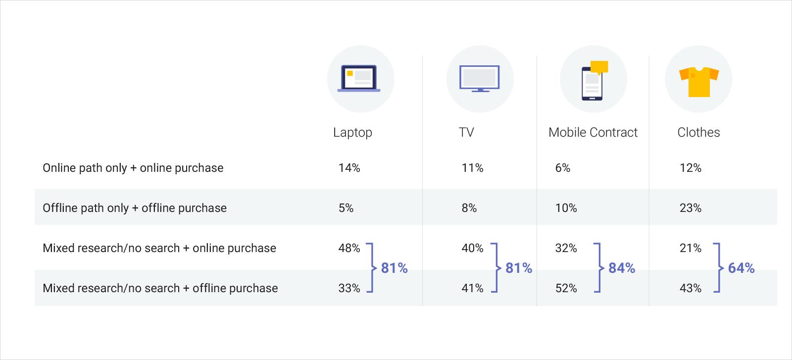как пользователи покупают онлайн оффлайн