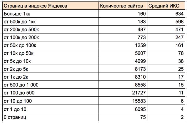 зависимость ИКС от количества страниц в индексе