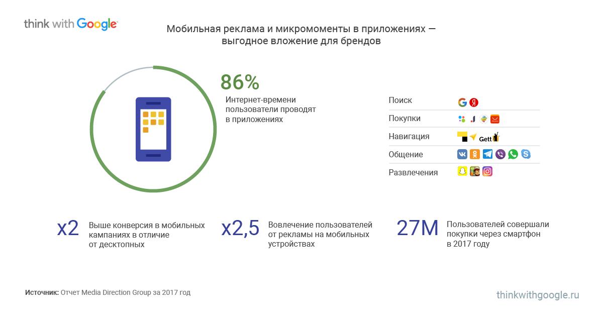 состояние мобильного интернета в россии и в мире