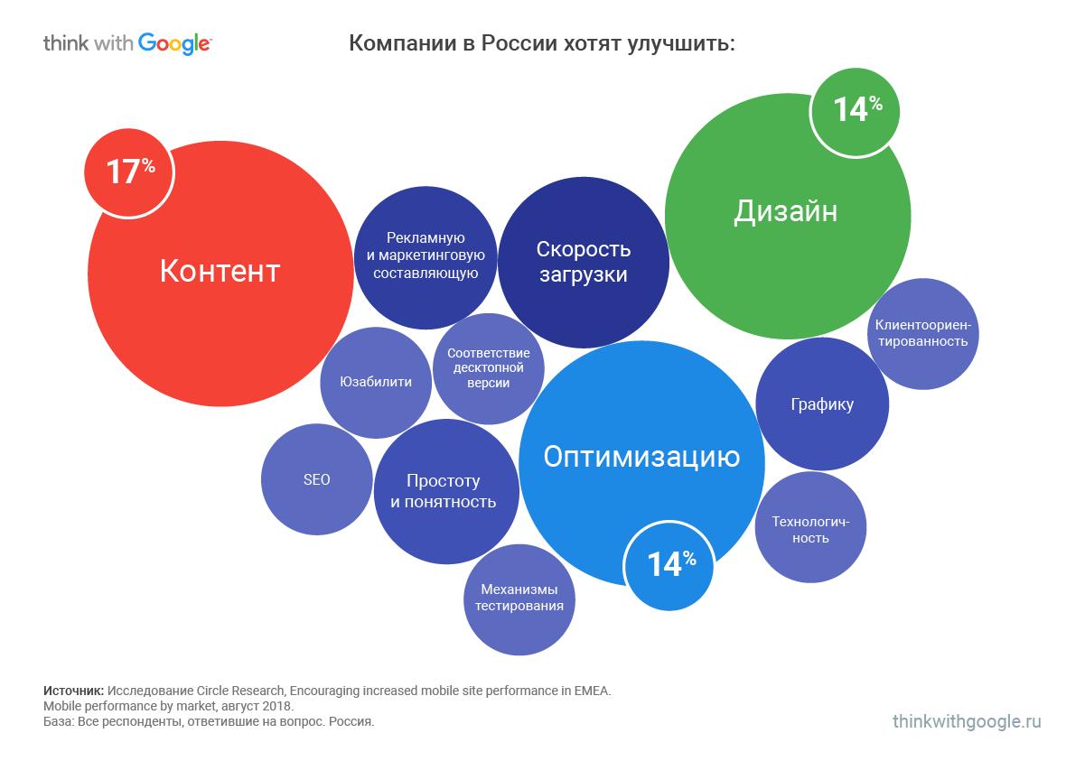 направления доработки мобильных сайтов России