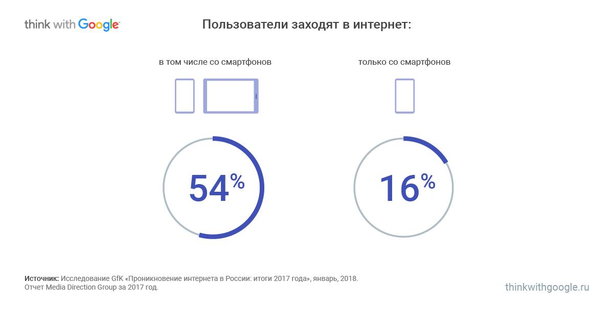 мобильные сайты России, устройства доступа в интернет