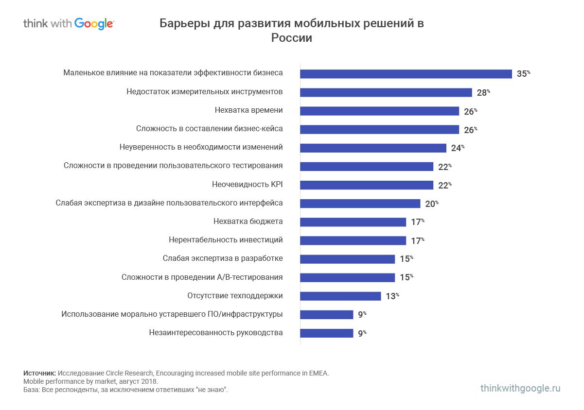 основные трудности в разработке мобильных сайтов в россии