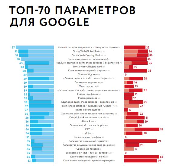 факторы ранжирования 2018 google