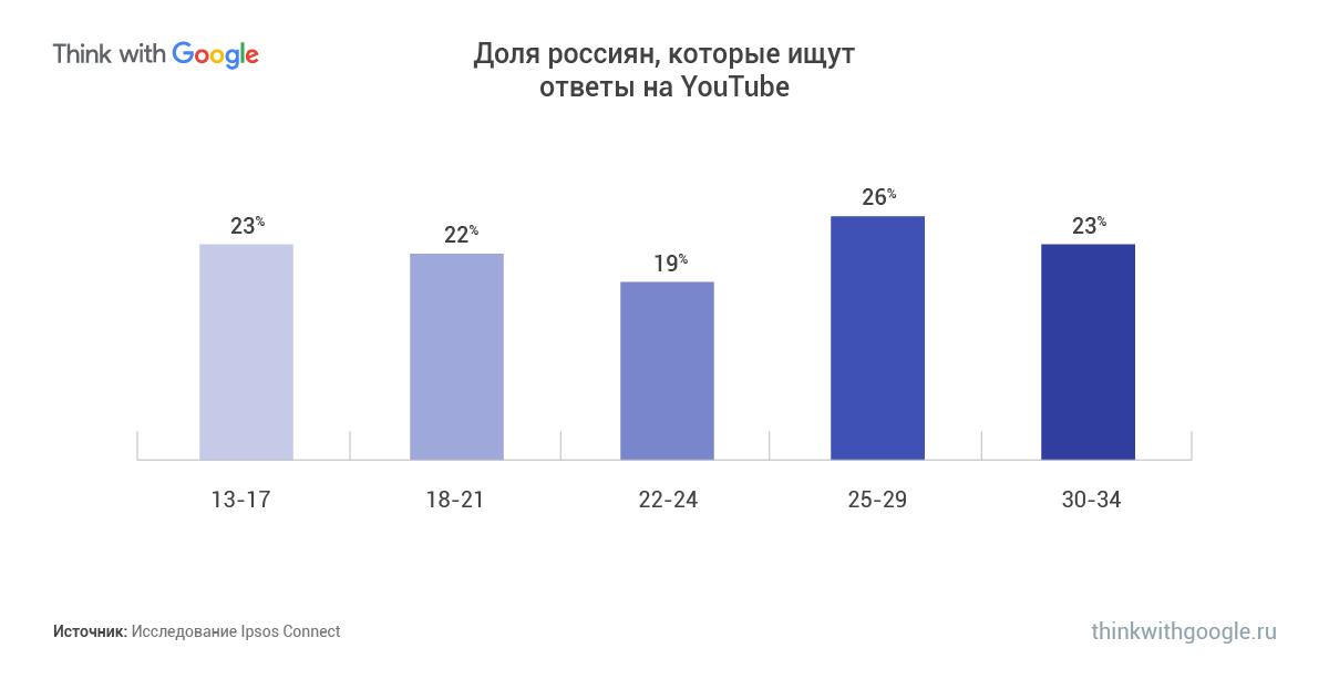 какую информацию ищут российские пользователи на Youtube